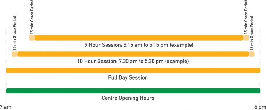 Bathurst ELC Early Learning Centre - Session Times Info Graphic